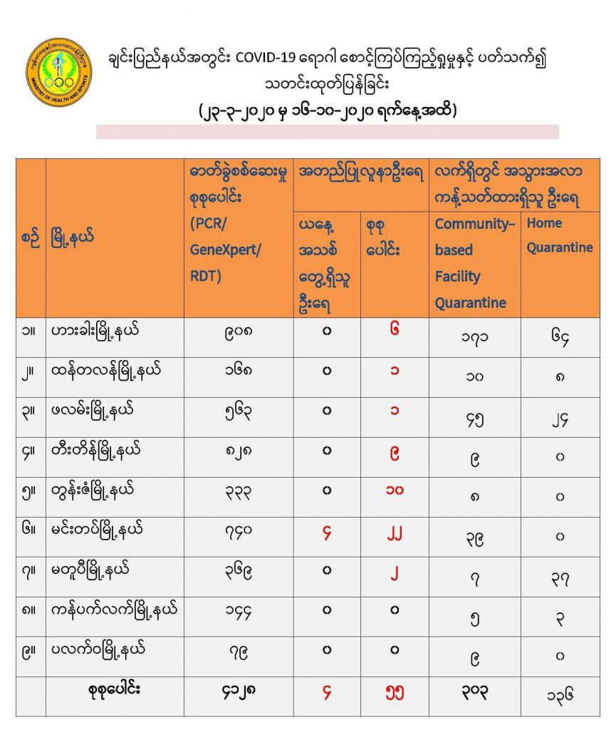 Data of COVID-19 cases in Chin State on 16 October 2020 by the Chin State Health Department